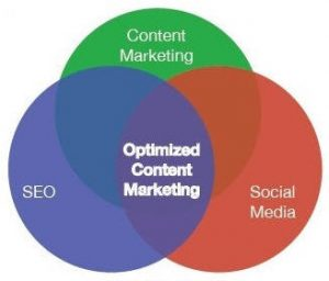 optimized content mkt